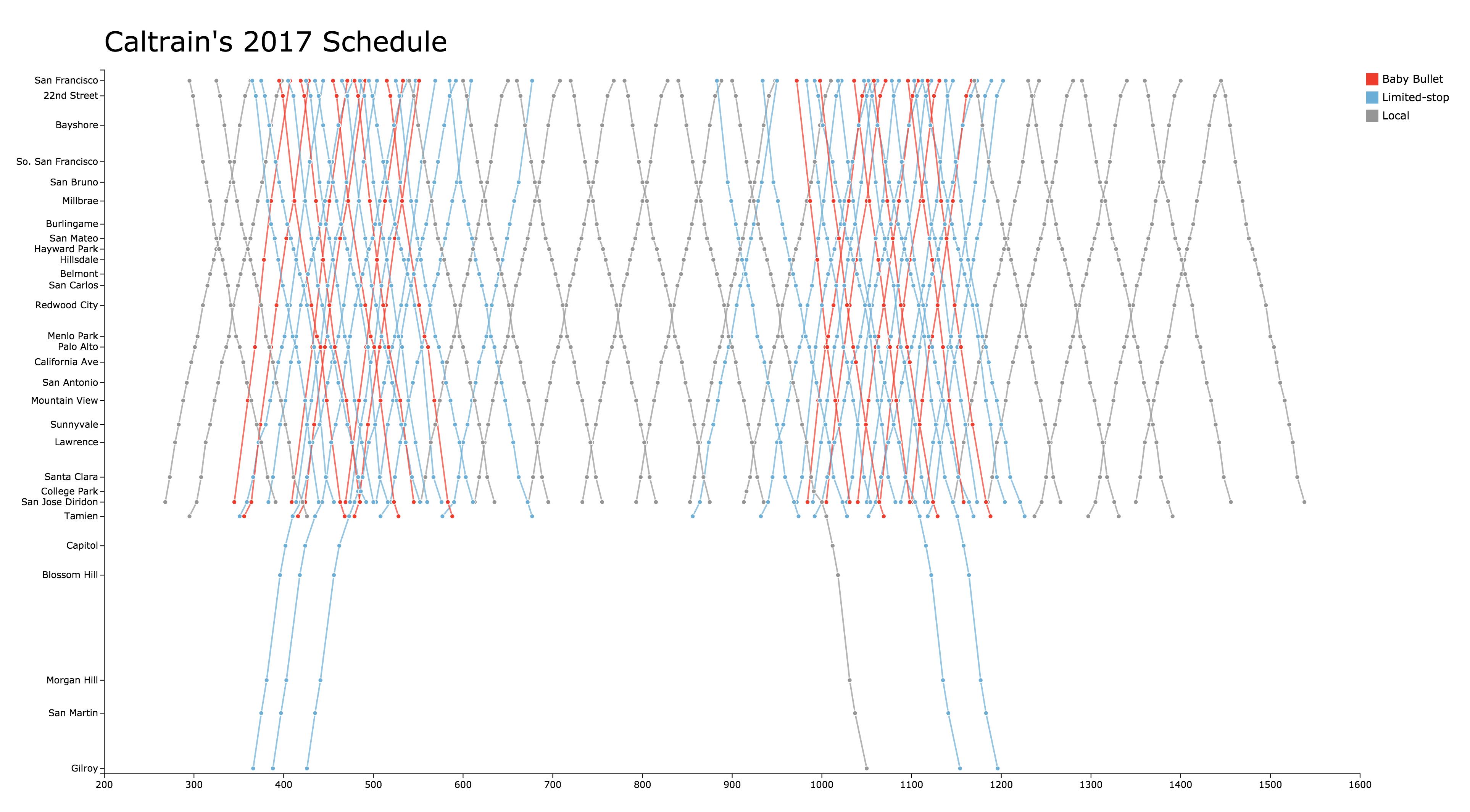 Caltrain Schedule