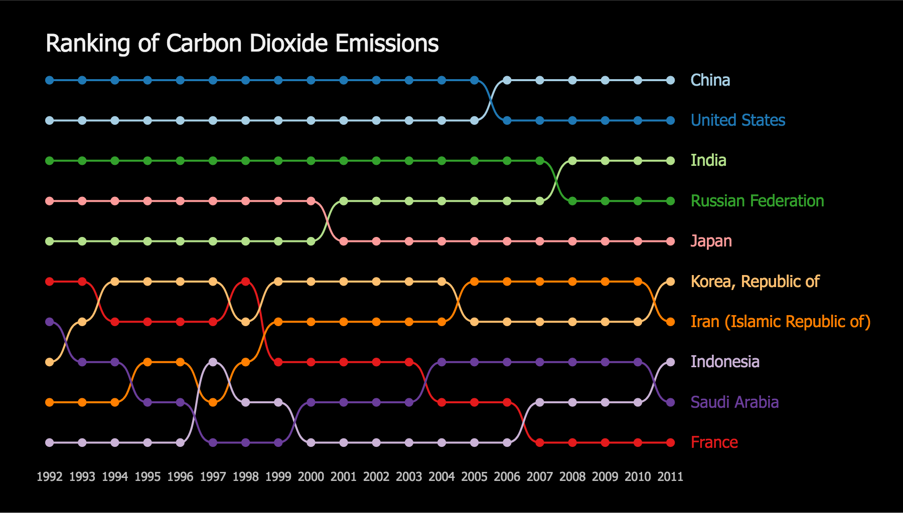 Ranking of Carbon Dioxide Emissions