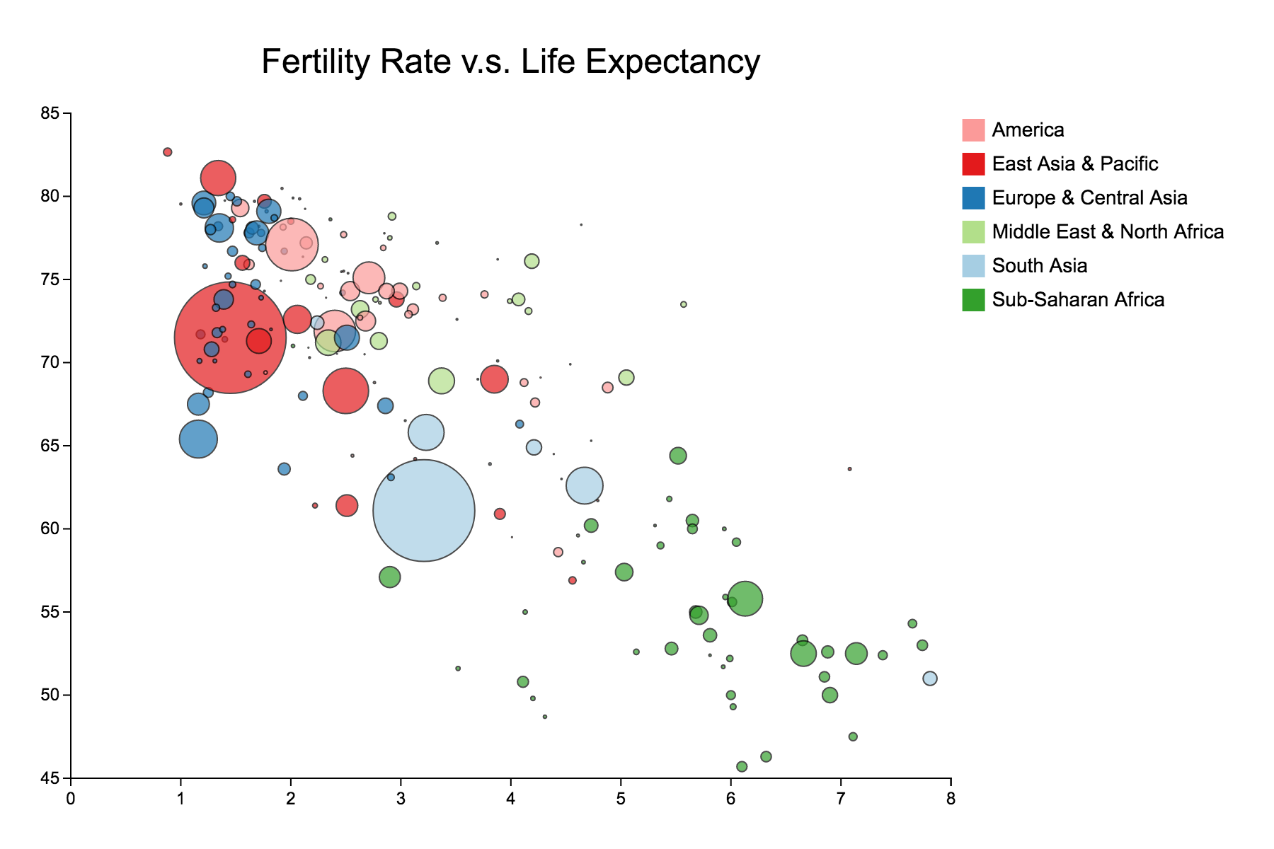 Fertility Rate vs. Life Expectancy