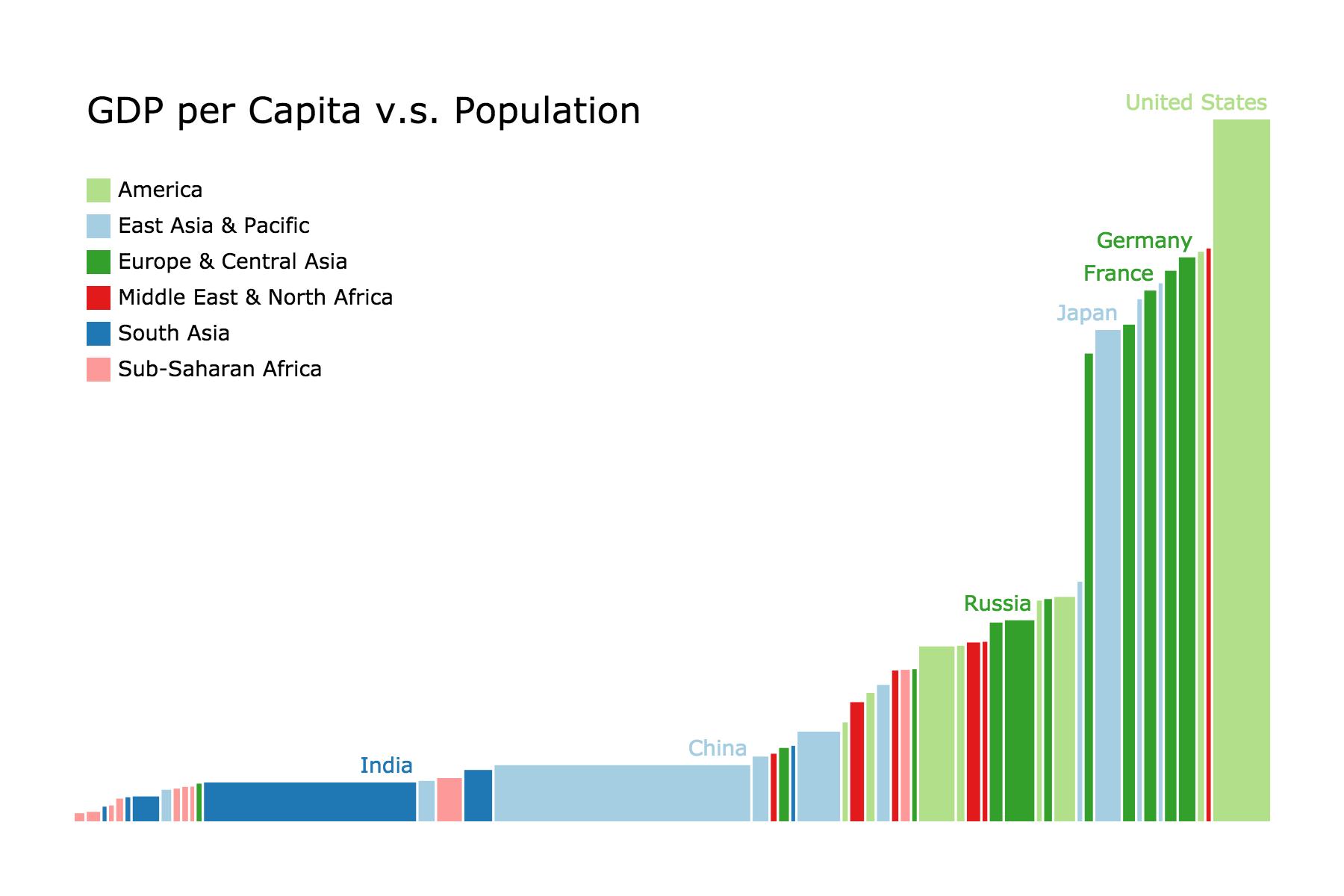 GDP per Capita v.s. Population