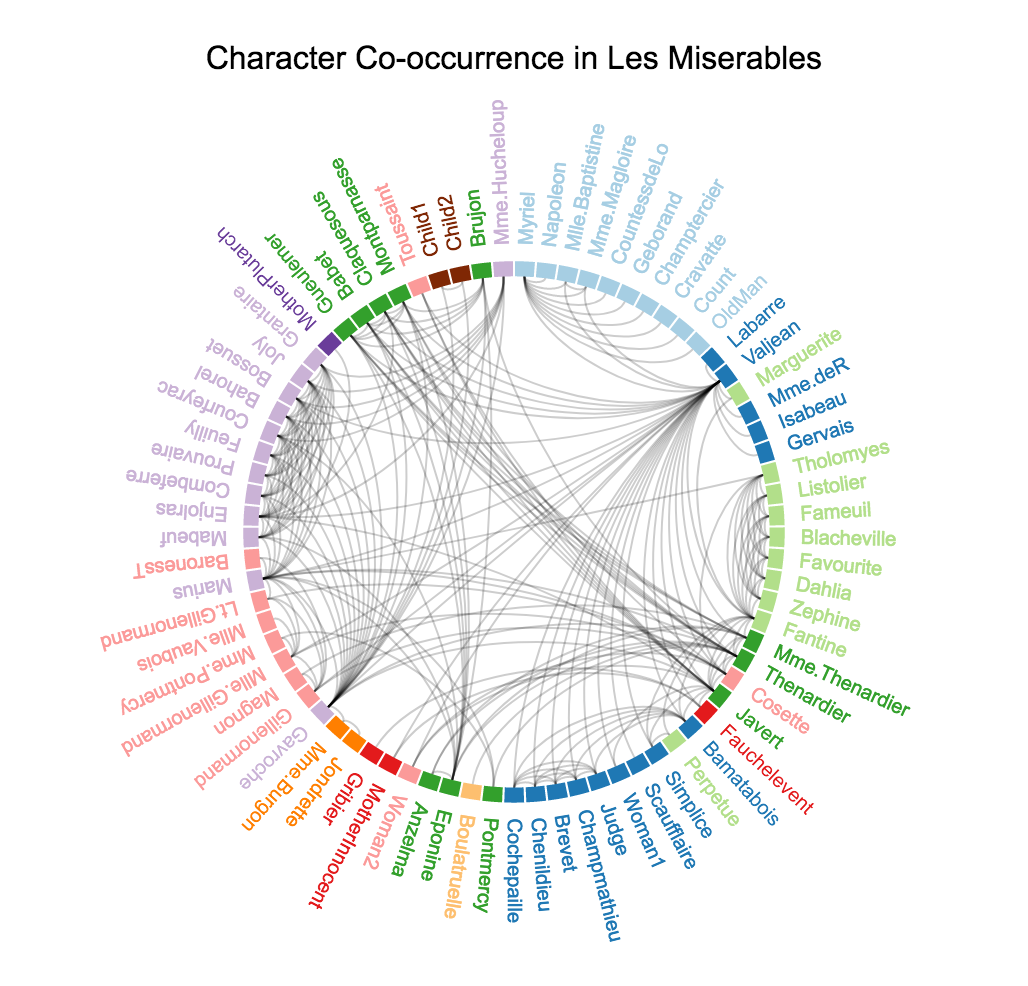Character co-occurrence in *Les Misérables*