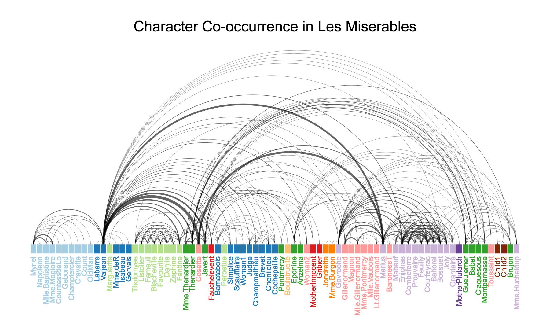 Les Miserables Chart