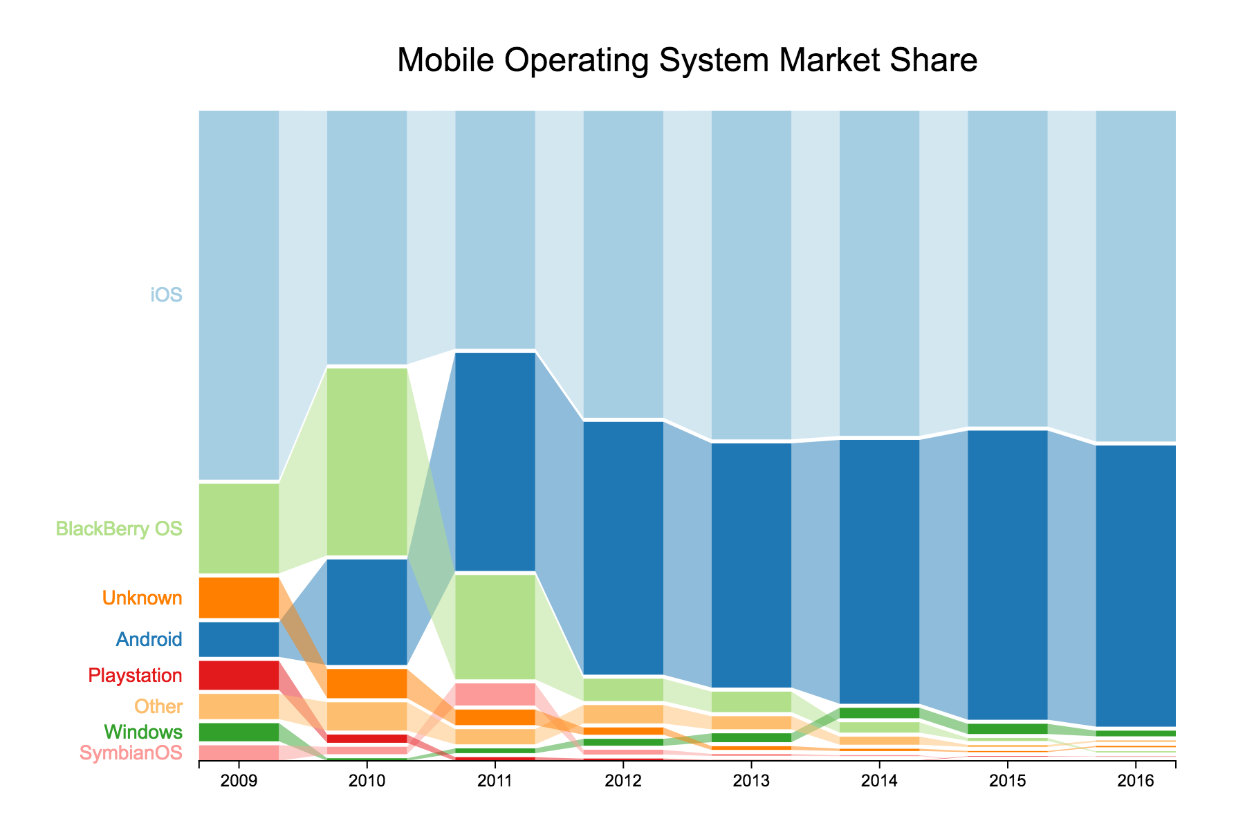 Market share of mobile operating systems