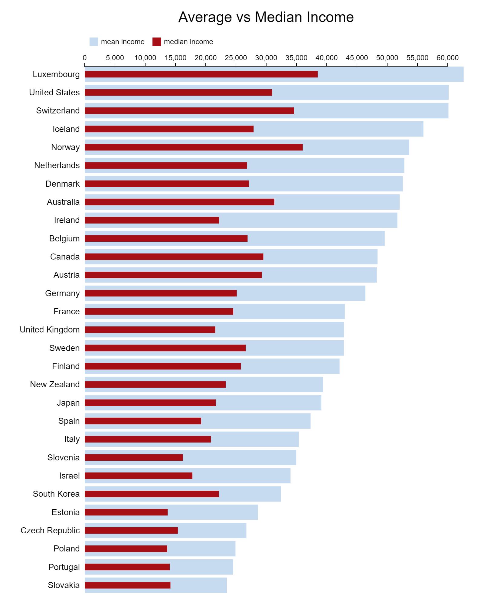 Average vs median income