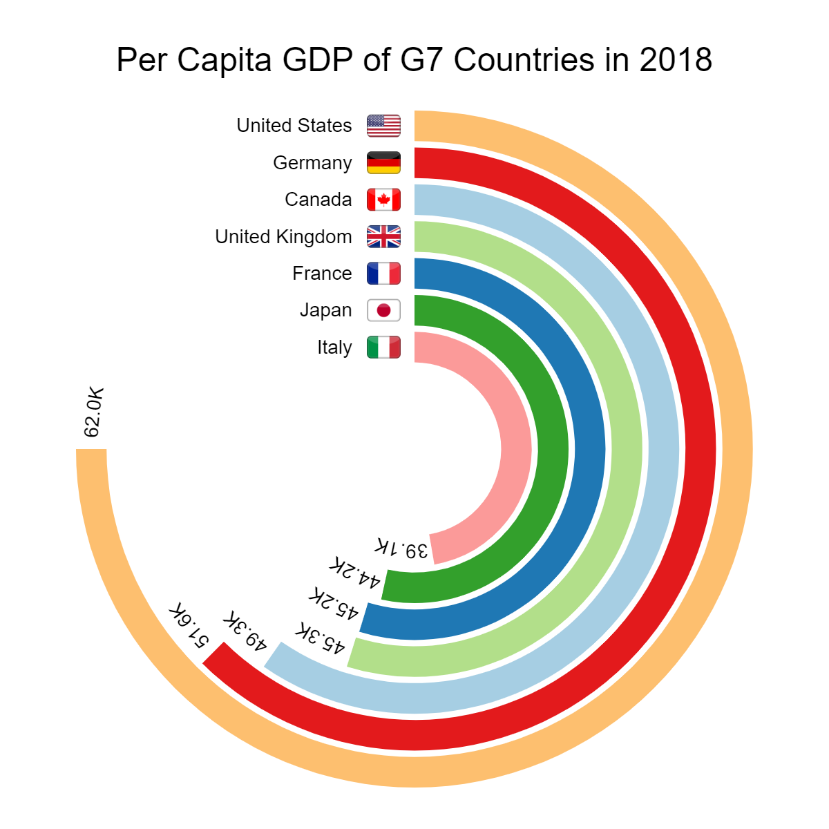 Per Capita GDP of G7 Countries in 2018