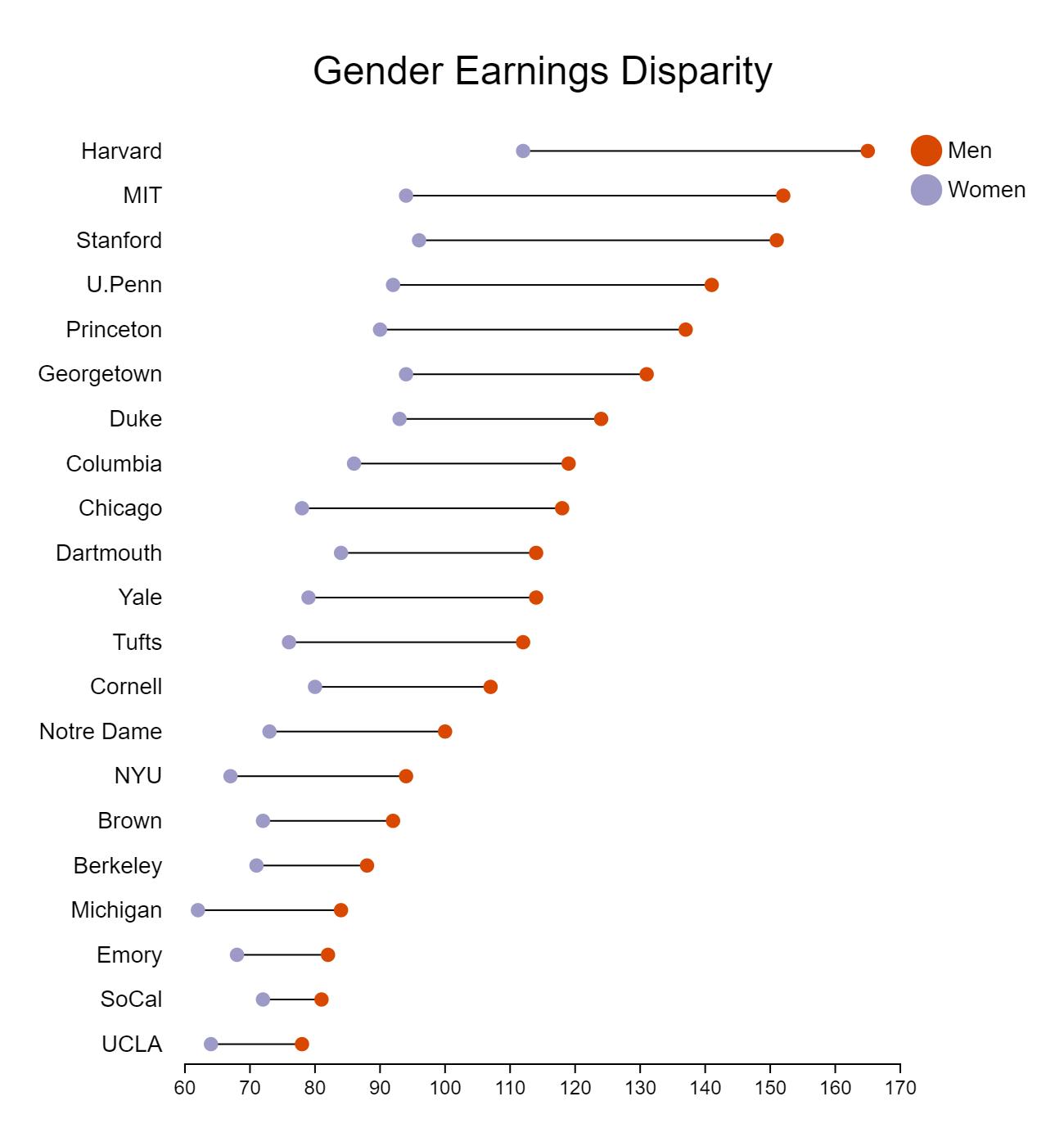 Gender Earnings Disparity