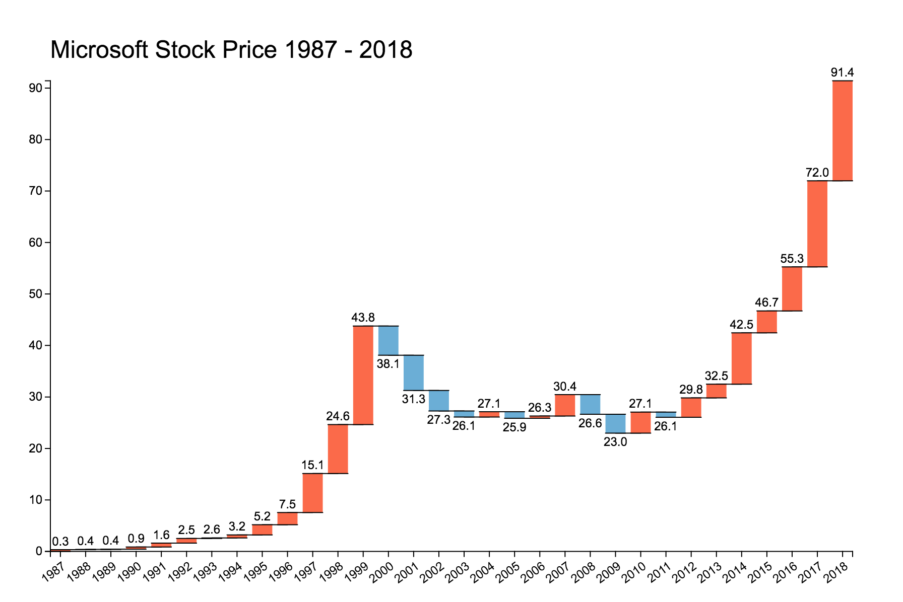 microsoft stock price 1987