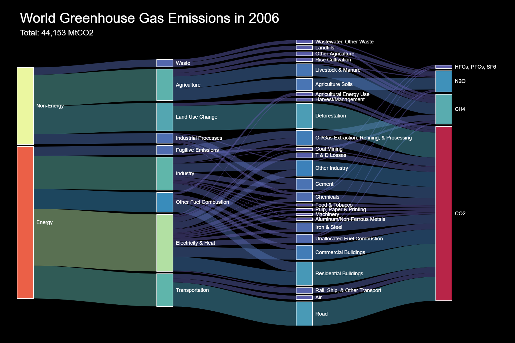 world greenhouse gas emissions Build your custom visual with Charticulator and Power BI
