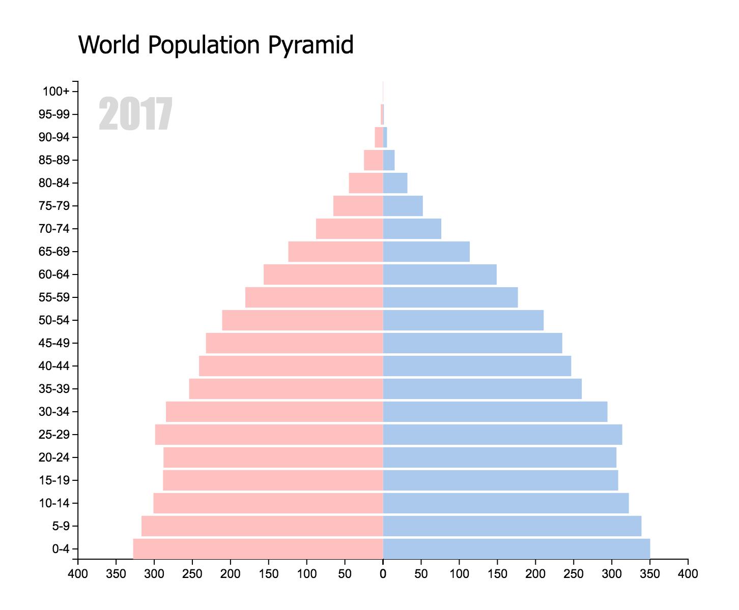 World Population Pyramid of 2017